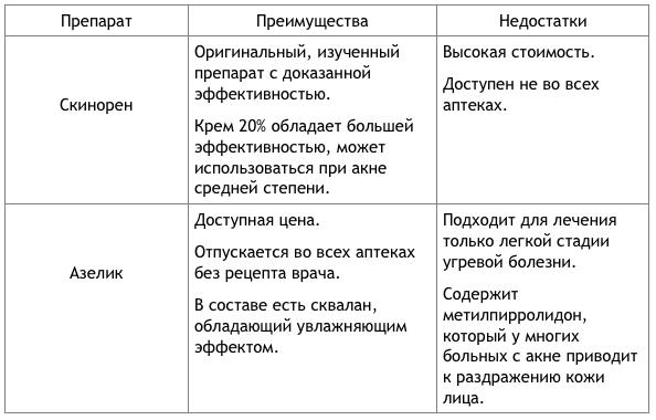 Какой препарат лучше: Азелик или Скинорен?
