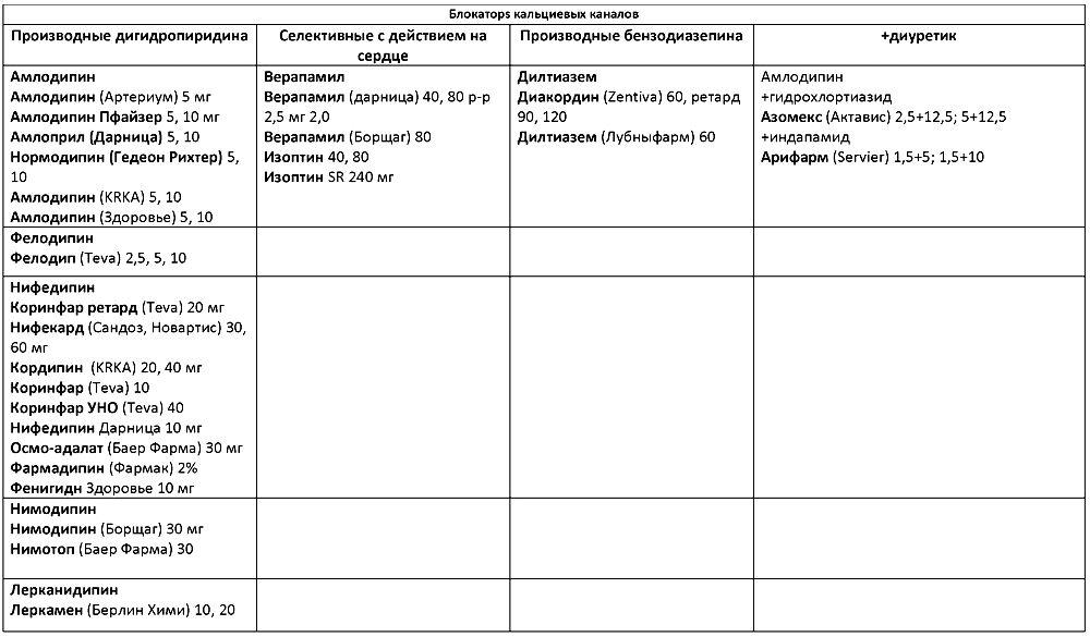 Блокаторы кальциевых каналов (список препаратов)