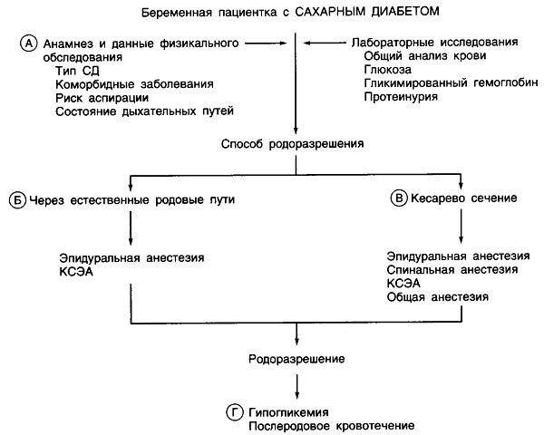 Анестезия у беременных с сахарным диабетом