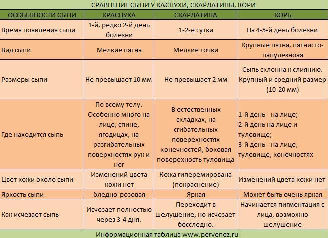 Сравнение характера проявления сыпи при краснухе, скарлатине и кори