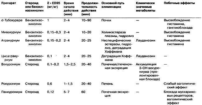 Миорелаксанты: список препаратов