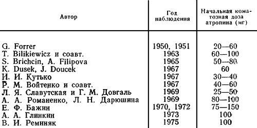 Величина начальной коматозной дозы атропина по данным различных авторов