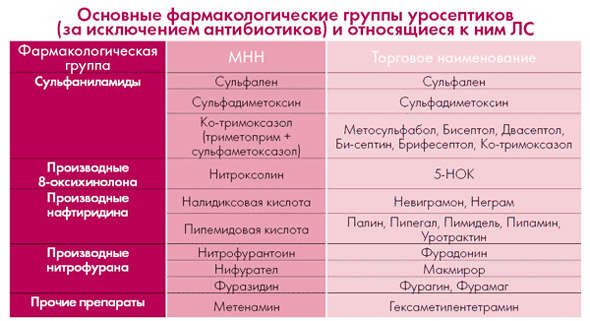 Что представляют собой уросептики?