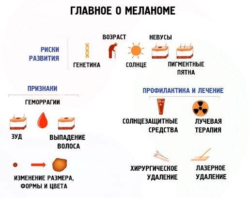 Риски развития и признаки меланомы