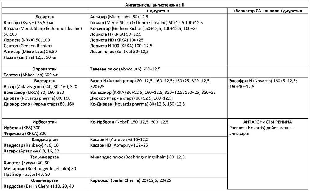 Антагонисты ангиотензина 2: препараты