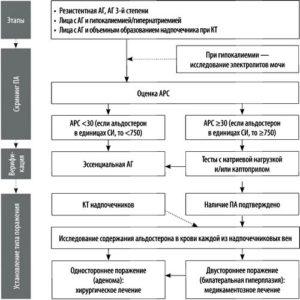 Этапы диагностики синдрома Конна