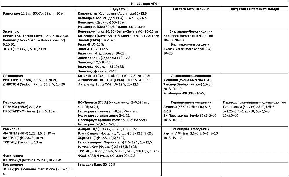 Ингибиторы АПФ: список препаратов