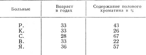 Результаты определения полового хроматина с помощью ацетоорсеинового метода
