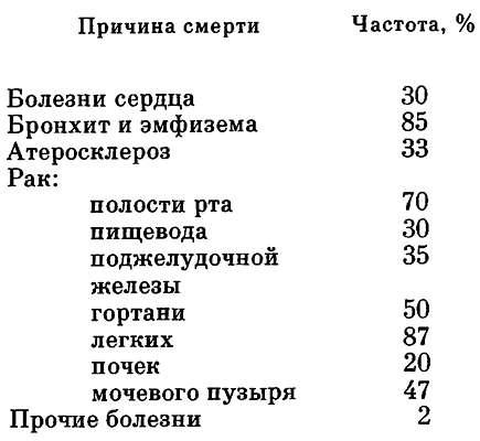 Смертность от курения (таблица)