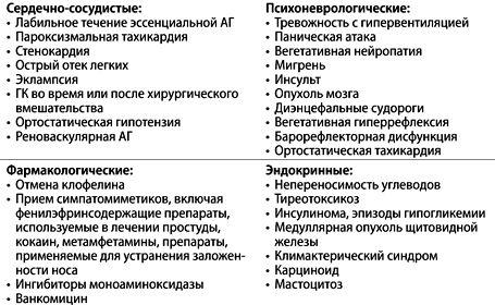 Дифференциальная диагностика симптомов, подобных пароксизмальным состояниям при феохромоцитоме